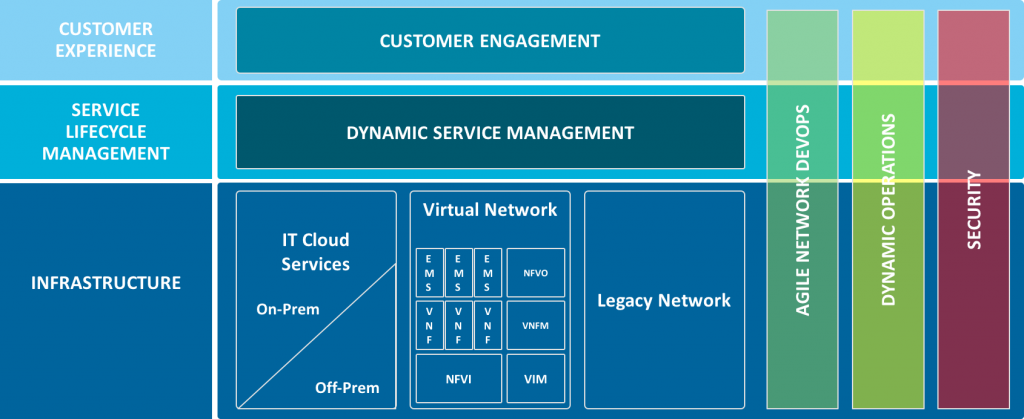 Digital Service Lifecycle Management DSLM