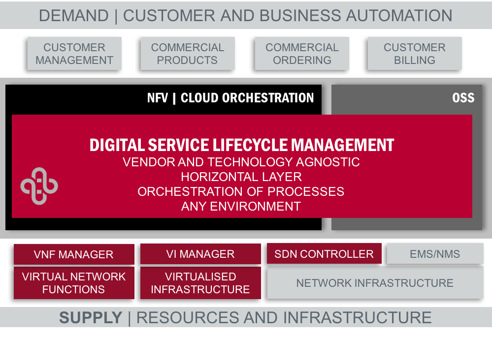 Digital Service Lifecycle Management DSLM layers
