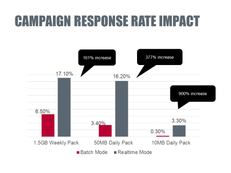 FASTERMIND campaign response rate
